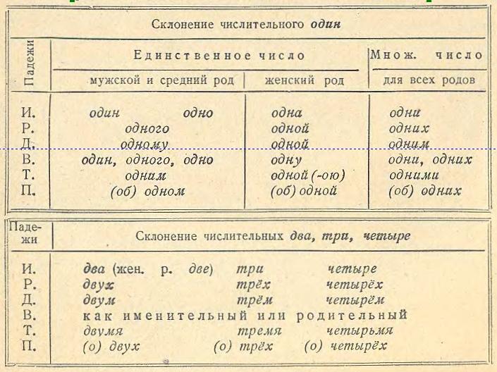 имя числительное склонение таблица